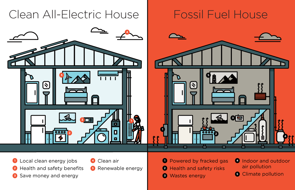 Comparison between Clean energy home and Fossil fueled home.