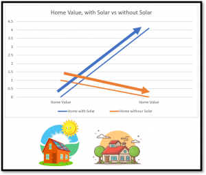 comparison of homes with and without solar